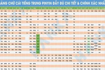 Hướng dẫn cách học phiên âm tiếng trung Pinyin dễ học dễ nhớ